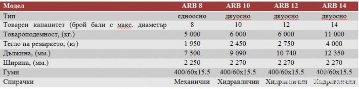 Ремаркета и цистерни Самотоварещи се ремаркета за рулонни бали F.lli Annovi модел ARB 2